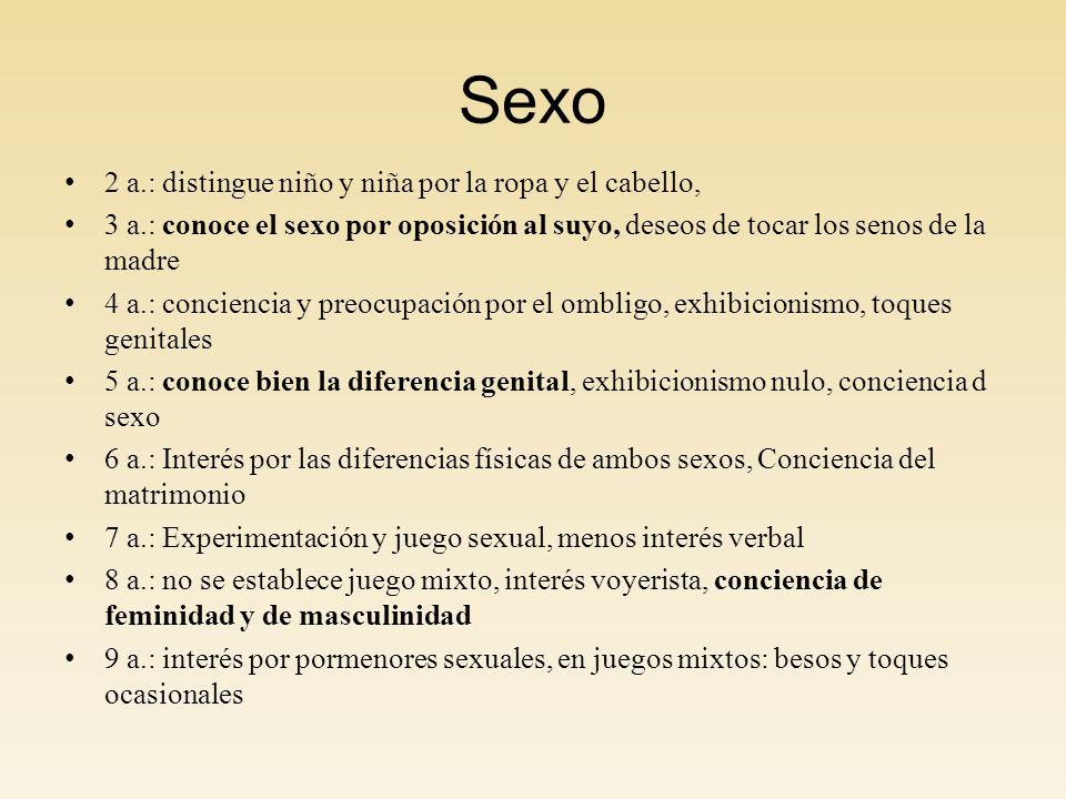 Sexo 2 a.: distingue niño y niña por la ropa y el cabello, 3 a.: conoce el sexo por oposición al suyo, deseos de tocar los senos de la madre 4 a.: con