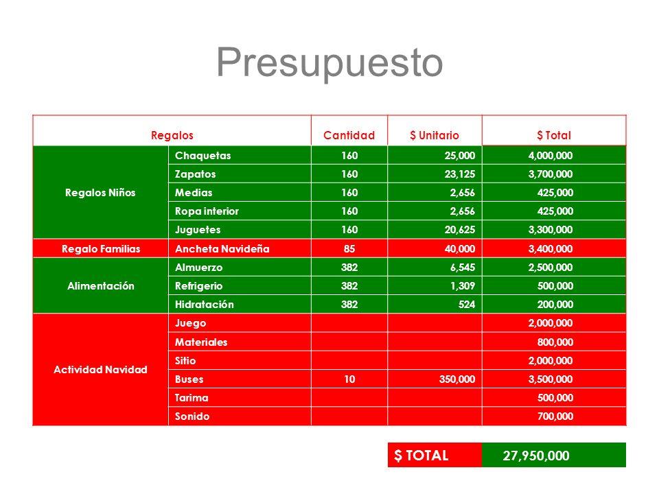 Presupuesto RegalosCantidad$ Unitario$ Total Regalos Niños Chaquetas160 25,000 4,000,000 Zapatos160 23,125 3,700,000 Medias160 2,656 425,000 Ropa inte