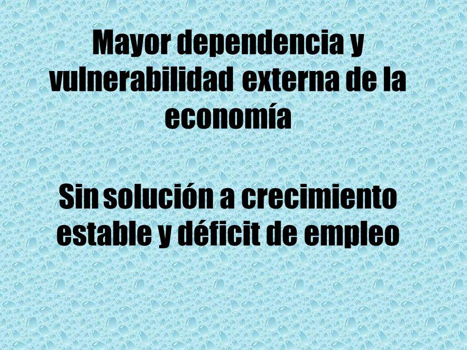 Mayor dependencia y vulnerabilidad externa de la economía Sin solución a crecimiento estable y déficit de empleo