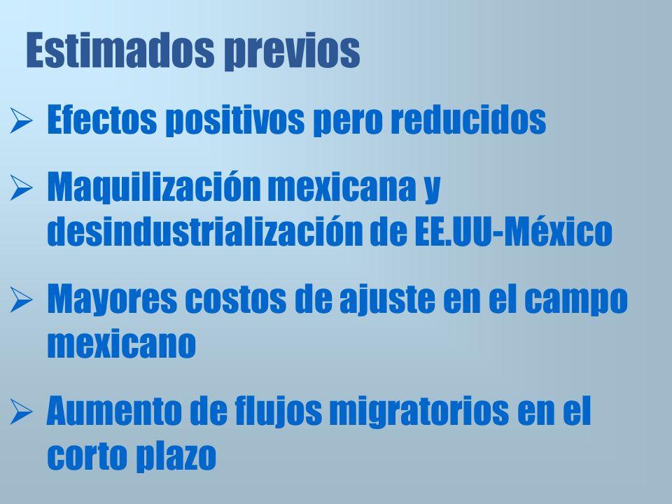 Estimados previos Efectos positivos pero reducidos Maquilización mexicana y desindustrialización de EE.UU-México Mayores costos de ajuste en el campo mexicano Aumento de flujos migratorios en el corto plazo