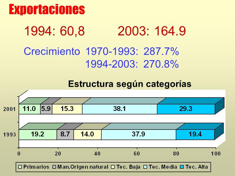 Exportaciones Crecimiento 1970-1993: 287.7% 1994-2003: 270.8% 1994: 60,82003: 164.9 Estructura según categorías