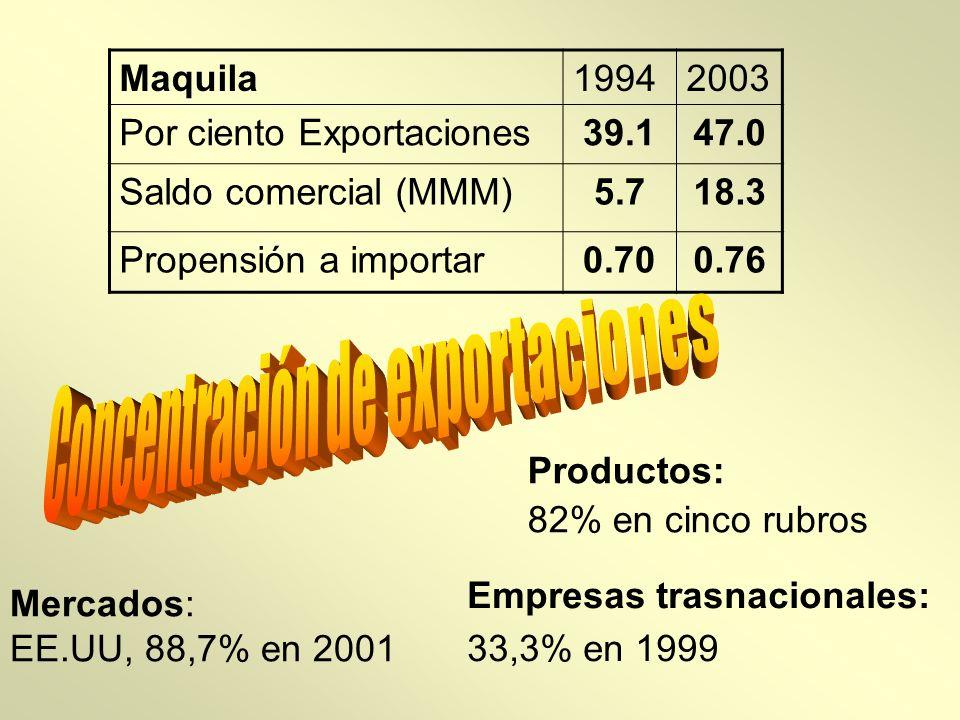Maquila19942003 Por ciento Exportaciones39.147.0 Saldo comercial (MMM)5.718.3 Propensión a importar0.700.76 Mercados: EE.UU, 88,7% en 2001 Productos: 82% en cinco rubros Empresas trasnacionales: 33,3% en 1999