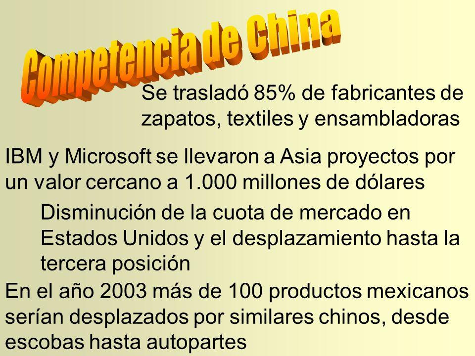 Se trasladó 85% de fabricantes de zapatos, textiles y ensambladoras IBM y Microsoft se llevaron a Asia proyectos por un valor cercano a 1.000 millones de dólares Disminución de la cuota de mercado en Estados Unidos y el desplazamiento hasta la tercera posición En el año 2003 más de 100 productos mexicanos serían desplazados por similares chinos, desde escobas hasta autopartes