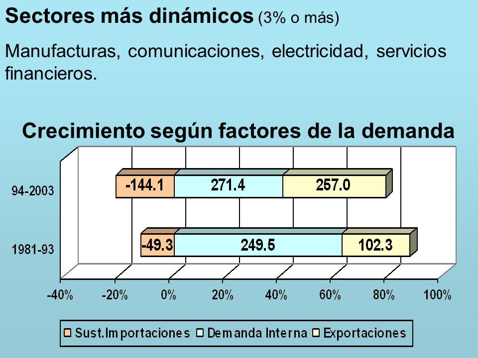 Sectores más dinámicos (3% o más) Manufacturas, comunicaciones, electricidad, servicios financieros.