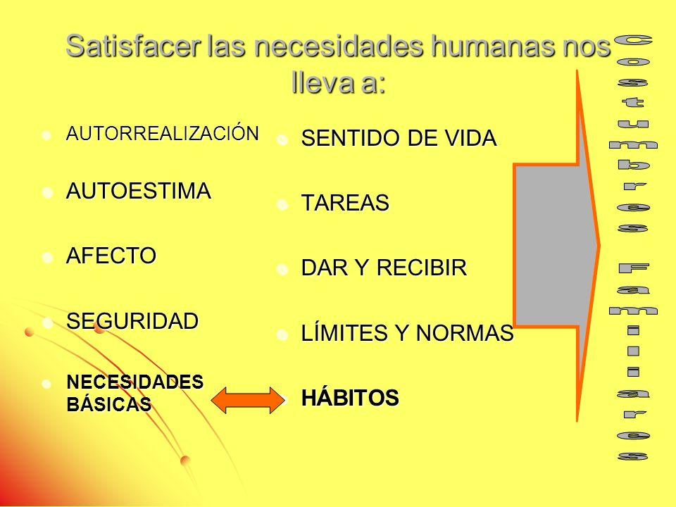 Satisfacer las necesidades humanas nos lleva a: AUTORREALIZACIÓN AUTORREALIZACIÓN AUTOESTIMA AUTOESTIMA AFECTO AFECTO SEGURIDAD SEGURIDAD NECESIDADES BÁSICAS NECESIDADES BÁSICAS SENTIDO DE VIDA SENTIDO DE VIDA TAREAS TAREAS DAR Y RECIBIR DAR Y RECIBIR LÍMITES Y NORMAS LÍMITES Y NORMAS HÁBITOS HÁBITOS