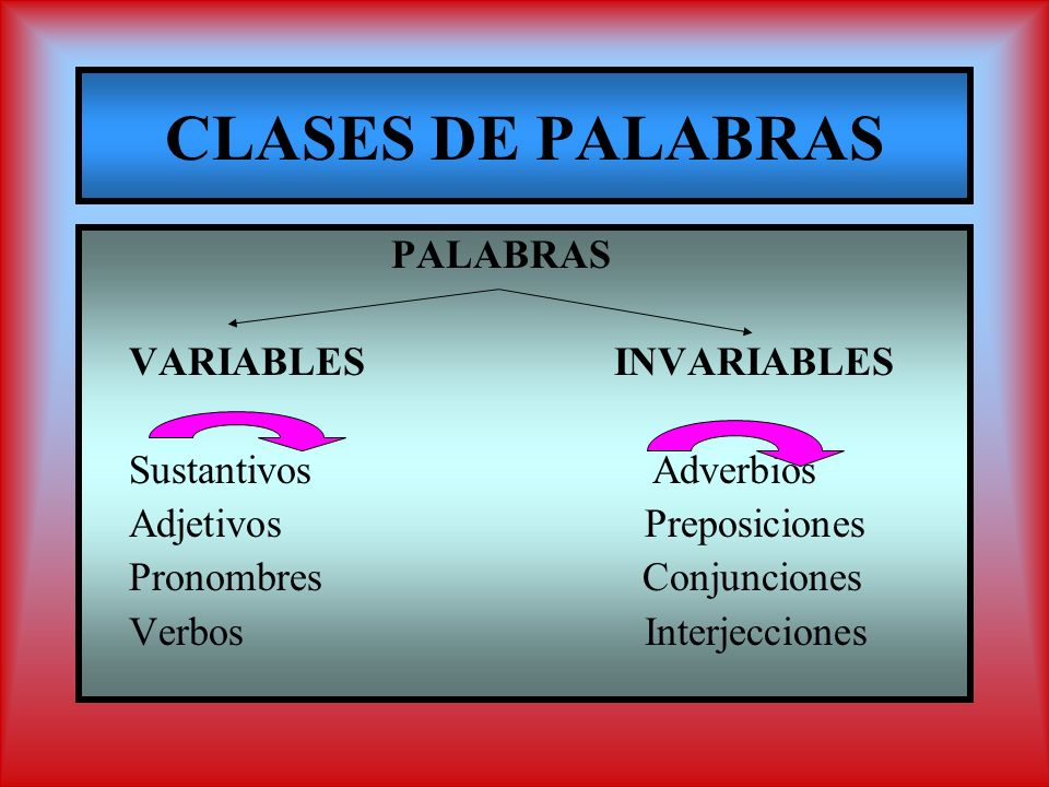 PALABRAS VARIABLESINVARIABLES Sustantivos Adverbios Adjetivos Preposiciones Pronombres Conjunciones Verbos Interjecciones
