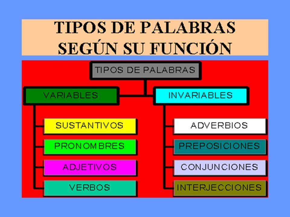 Definición Las interjecciones son palabras invariables que se utilizan para llamar la atención y para expresar impresiones y sensaciones como dolor, alegría, sorpresa, etc.