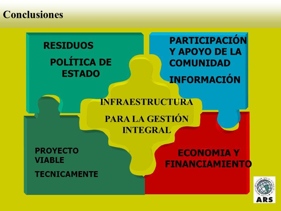 Situación Argentina - Conclusiones Pobre organización institucional Escasas estadísticas y planificación Reducida capacitación a los recursos humanos