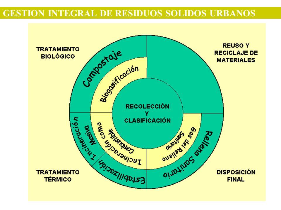 Gestión Integral de Residuos Sólidos Urbanos Gestión Integral de Residuos Sólidos Urbanos : Conjunto de operaciones que tienen por objeto dar a los residuos producidos en una zona, el destino y tratamiento adecuado, de una manera ambientalmente sustentable, técnica y económicamente factible y socialmente aceptable.