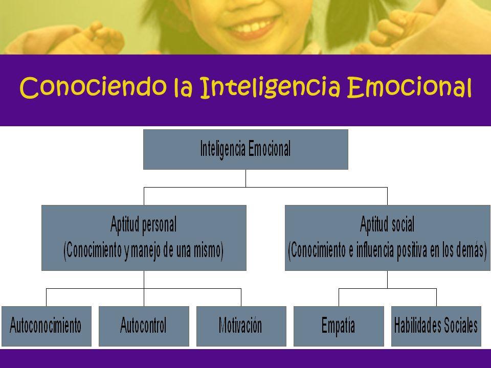 Actividades para desarrollar la inteligencia interpersonal Compañerismo Amistad Lealtad Sinceridad Tolerancia Justicia