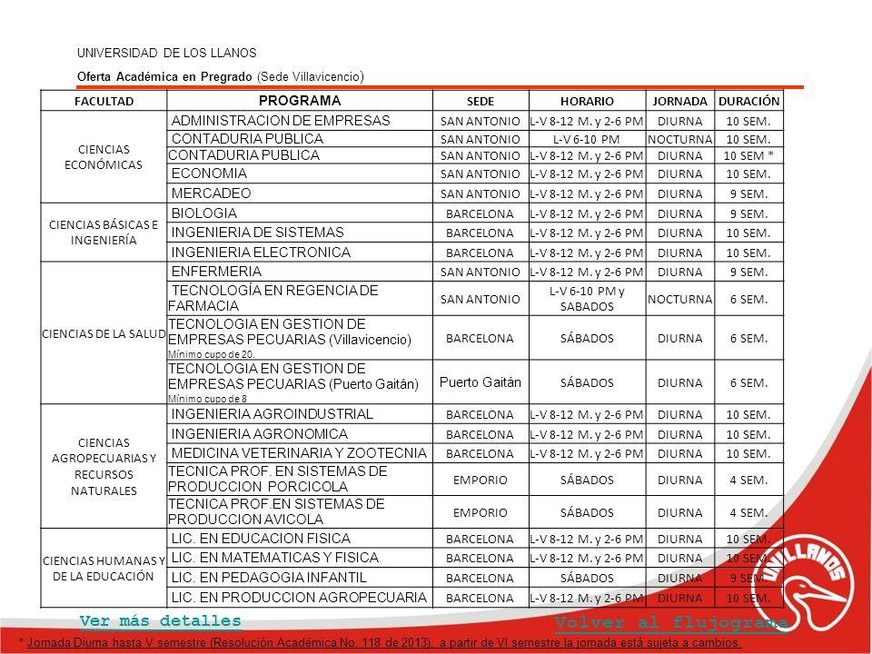 UNIVERSIDAD DE LOS LLANOS Oferta Académica en Pregrado (Sede Villavicencio ) Volver al flujograma Ver más detalles FACULTAD PROGRAMA SEDEHORARIOJORNAD