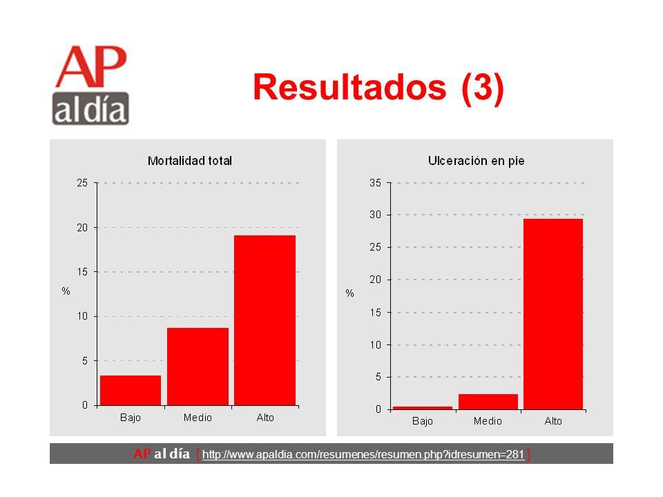 AP al día [ http://www.apaldia.com/resumenes/resumen.php idresumen=281 ] Resultados (2) Concordancia entre los dos observadores: 48/50 (κ=0,95).