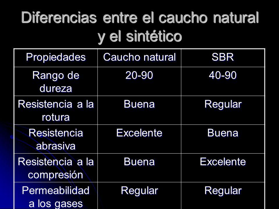 Diferencias entre el caucho natural y el sintético Propiedades Caucho natural SBR Rango de dureza 20-9040-90 Resistencia a la rotura BuenaRegular Resi