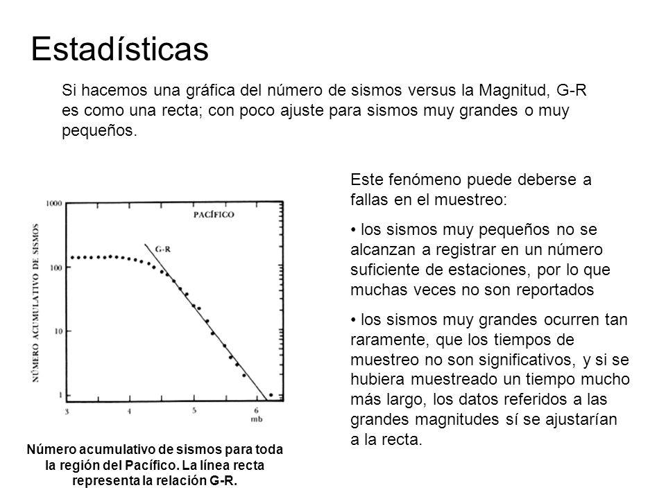 Estadísticas Número acumulativo de sismos para toda la región del Pacífico. La línea recta representa la relación G-R. Este fenómeno puede deberse a f