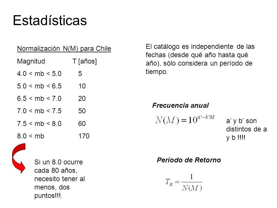 Normalización N(M) para Chile Magnitud T [años] 4.0 < mb < 5.0 5 5.0 < mb < 6.5 10 6.5 < mb < 7.0 20 7.0 < mb < 7.5 50 7.5 < mb < 8.0 60 8.0 < mb 170 Si un 8.0 ocurre cada 80 años, necesito tener al menos, dos puntos!!!.