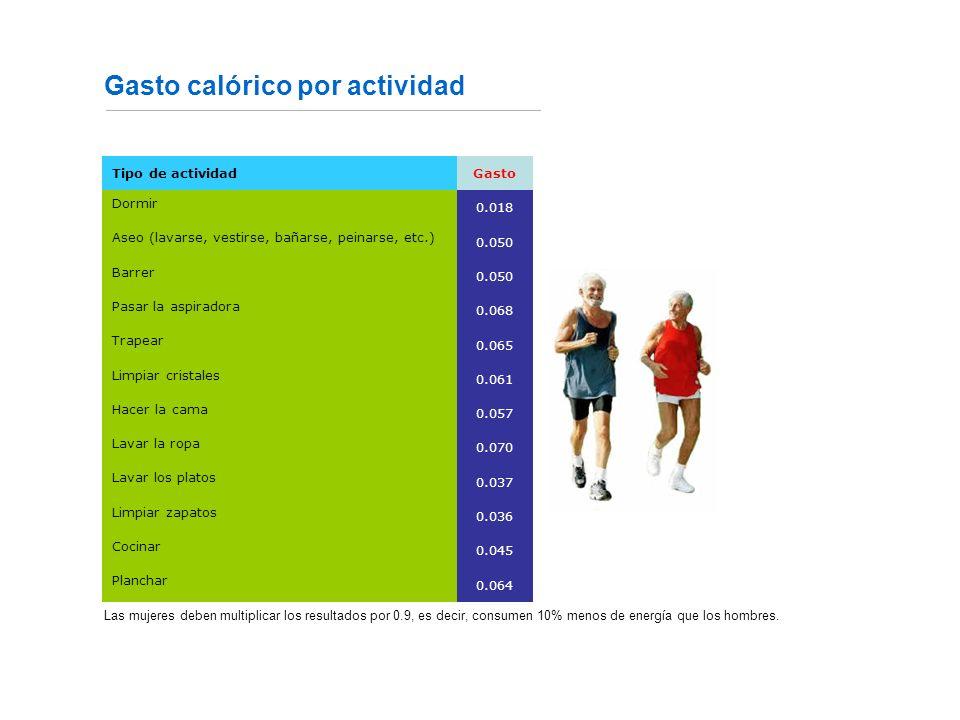 Gasto calórico por actividad Fuente: http://www20.brinkster.com/ladietetica/Tablas/calorias2.htmhttp://www.clubthegym.com/webspa/txtcalculatrice1.htm