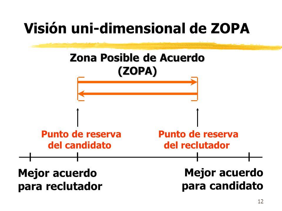 11 Zona Posible de Acuerdo: ZOPA Precio mínimo, vendedor Precio máximo, comprador ZOPA