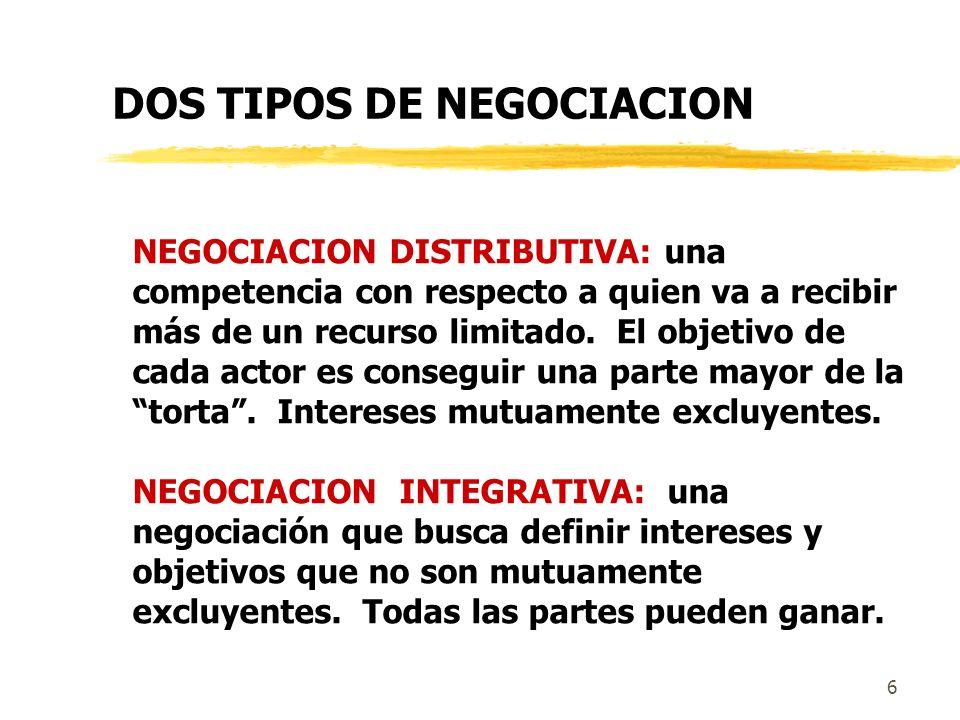5 Preocupación por los resultados del otro Preocupación por los resultados propios Inacción Acomodación Colaboración, integración Competencia NEGOCIAC