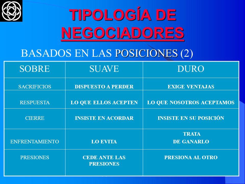 (C) The O.D. Institute19 TIPOLOGÍA DE NEGOCIADORES POSICIONES BASADOS EN LAS POSICIONES (1) SOBRE LAS PARTES EL OBJETIVO LA RELACIÓN LA MODALIDAD LA C