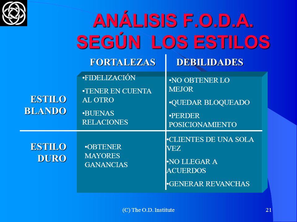 (C) The O.D. Institute20 TIPOLOGÍA DE NEGOCIADORES NEGOCIADORES POSICIONES BASADOS EN LAS POSICIONES (2) SOBRE SACRIFICIOS RESPUESTA CIERRE ENFRENTAMI