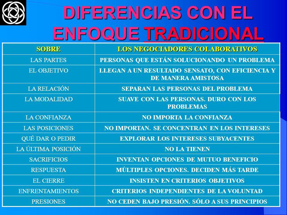 (C) The O.D. Institute30 NEGOCIAR SOBRE LOS PRINCIPIOS PERSONAS SEPARARLAS DEL PROBLEMA. CONSIDERAR EL PUNTO DE VISTA EMOCIONAL INTERESES NO CONCENTRA