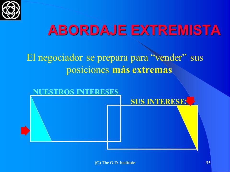 (C) The O.D. Institute54 PLANIFICACIÓN DE LAS OPCIONES LAS RECOMPENSAS SERÁN PARA EL QUE PIENSE POR ADELANTADO NUESTROS INTERESES SUS INTERESES INTERE