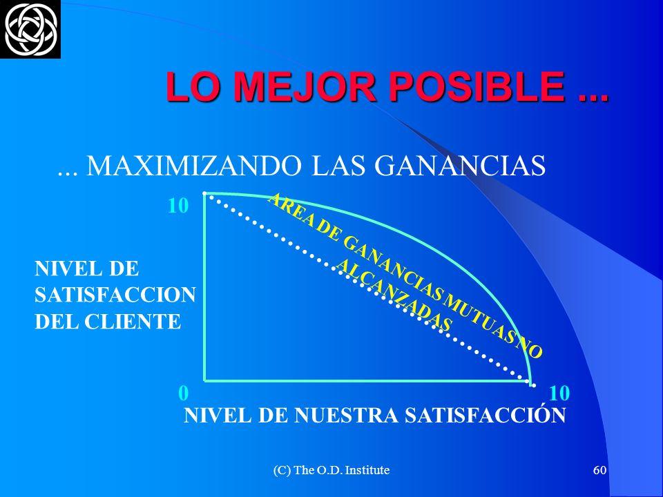 (C) The O.D. Institute59 ELABORACIÓN DE LAS OPCIONES UNA PARTE UNA OPCIÓN PUEDE SER EL ACUERDO O UNA PARTE DEL ACUERDO PENSAR OPCIONES GANAR-GANAR NO