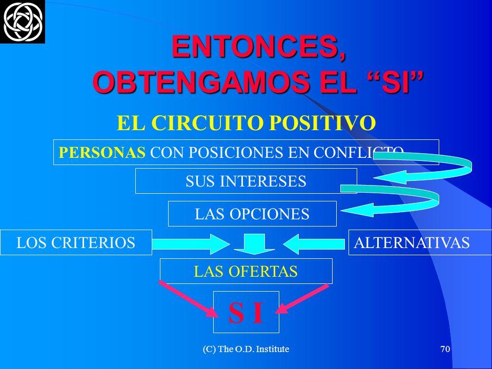 (C) The O.D. Institute69 CÓMO OFRECER LAS ALTERNATIVAS OFERTAS ABIERTAS (TENTATIVAS) OFERTAS ILUSTRATIVAS OFERTAS DE GANANCIAS MUTUAS DETALLAR LAS OFE