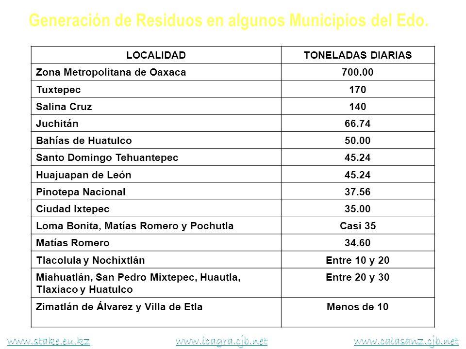 LOCALIDADTONELADAS DIARIAS Zona Metropolitana de Oaxaca700.00 Tuxtepec170 Salina Cruz140 Juchitán66.74 Bahías de Huatulco50.00 Santo Domingo Tehuantep