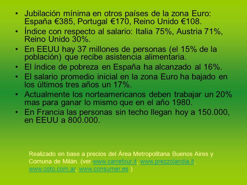 Jubilación mínima en otros países de la zona Euro: España 385, Portugal 170, Reino Unido 108.