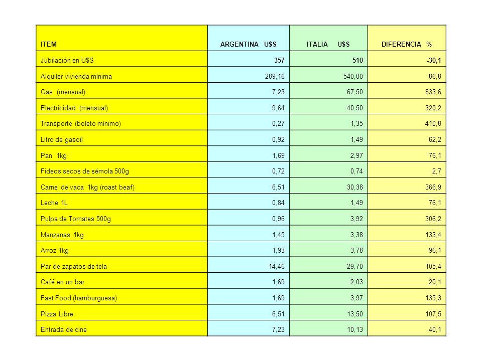 ITEMARGENTINA U$SITALIA U$SDIFERENCIA % Jubilación en U$S357510-30,1 Alquiler vivienda mínima289,16540,0086,8 Gas (mensual)7,2367,50833,6 Electricidad (mensual)9,6440,50320,2 Transporte (boleto mínimo)0,271,35410,8 Litro de gasoil0,921,4962,2 Pan 1kg1,692,9776,1 Fideos secos de sémola 500g0,720,742,7 Carne de vaca 1kg (roast beaf)6,5130,38366,9 Leche 1L0,841,4976,1 Pulpa de Tomates 500g0,963,92306,2 Manzanas 1kg1,453,38133,4 Arroz 1kg1,933,7896,1 Par de zapatos de tela14,4629,70105,4 Café en un bar1,692,0320,1 Fast Food (hamburguesa)1,693,97135,3 Pizza Libre6,5113,50107,5 Entrada de cine7,2310,1340,1