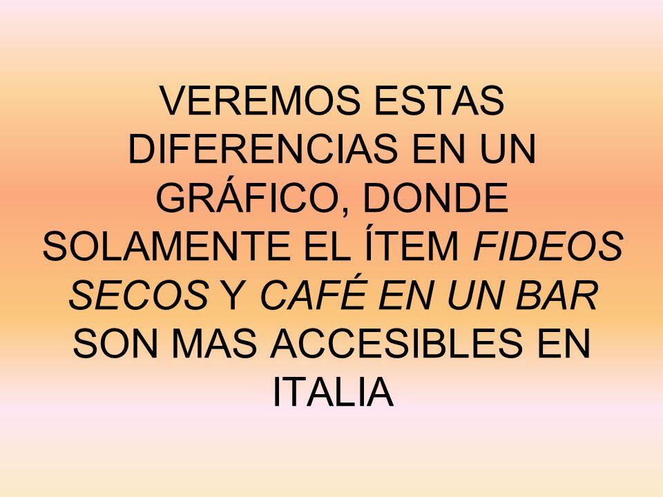 VEREMOS ESTAS DIFERENCIAS EN UN GRÁFICO, DONDE SOLAMENTE EL ÍTEM FIDEOS SECOS Y CAFÉ EN UN BAR SON MAS ACCESIBLES EN ITALIA