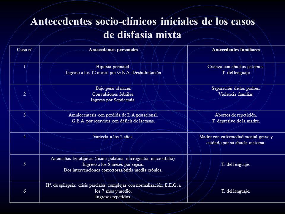 Antecedentes socio-clínicos iniciales de los casos de disfasia mixta Caso nºAntecedentes personalesAntecedentes familiares 1Hipoxia perinatal. Ingreso
