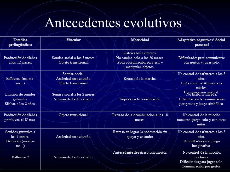 Antecedentes evolutivos Estadios prelingüísticos VincularMotricidadAdaptativo-cognitivos/ Social- personal Producción de sílabas a los 12 meses. Sonri