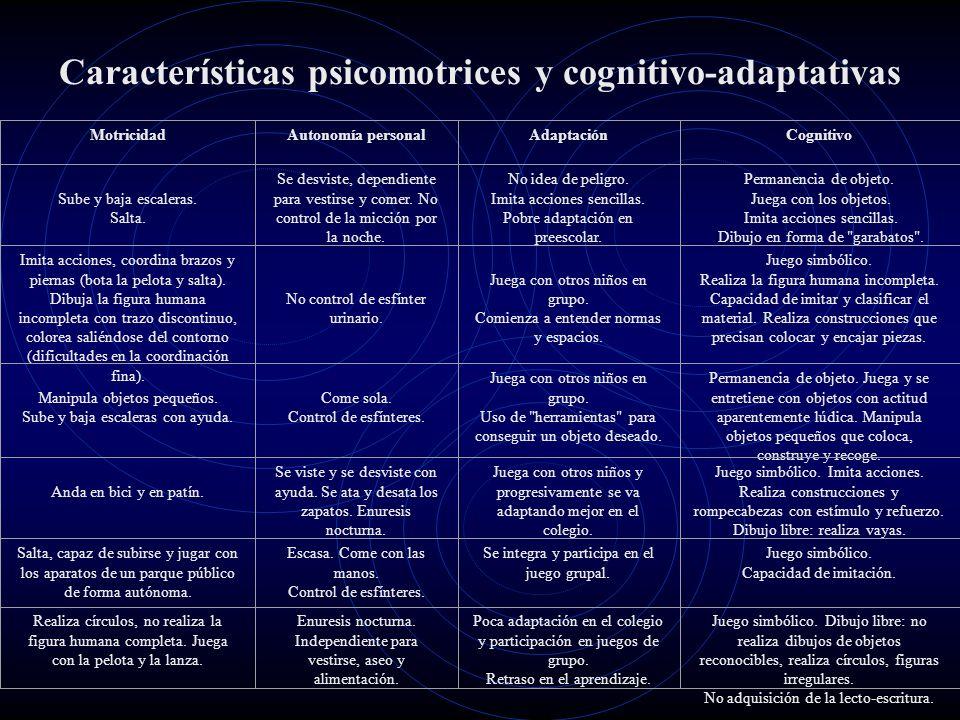 Características psicomotrices y cognitivo-adaptativas MotricidadAutonomía personalAdaptaciónCognitivo Sube y baja escaleras. Salta. Se desviste, depen