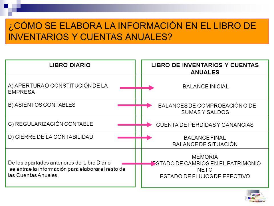 ¿CÓMO SE ELABORA LA INFORMACIÓN EN EL LIBRO DE INVENTARIOS Y CUENTAS ANUALES.