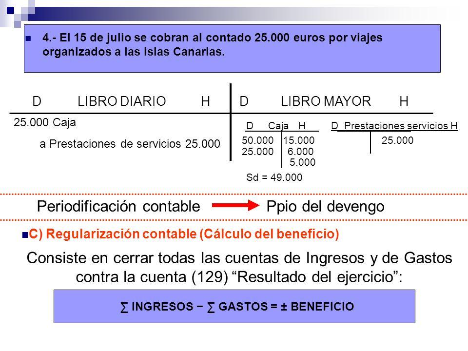 4.- El 15 de julio se cobran al contado 25.000 euros por viajes organizados a las Islas Canarias.