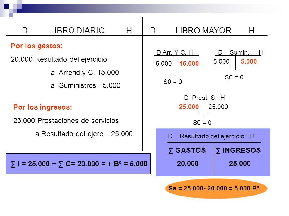 D LIBRO DIARIO HD LIBRO MAYOR H 20.000 Resultado del ejercicio a Arrend.y C.