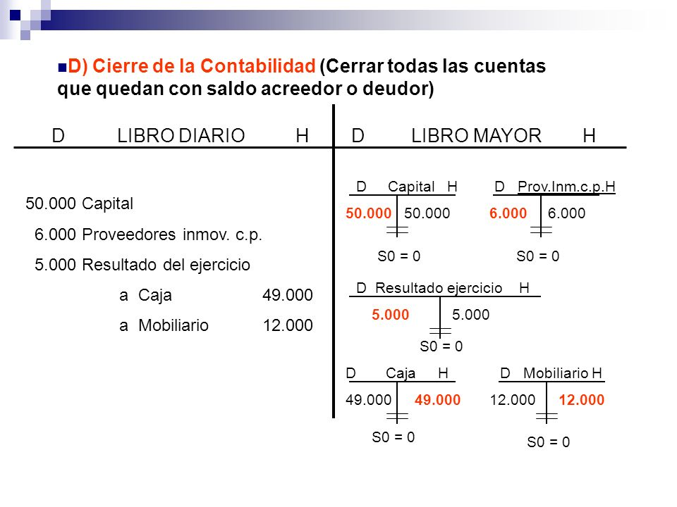 D) Cierre de la Contabilidad (Cerrar todas las cuentas que quedan con saldo acreedor o deudor) D LIBRO DIARIO HD LIBRO MAYOR H 50.000 Capital 6.000 Proveedores inmov.