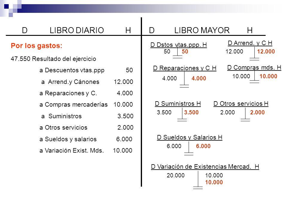 D LIBRO DIARIO HD LIBRO MAYOR H 47.550 Resultado del ejercicio a Descuentos vtas.ppp 50 a Arrend.y Cánones 12.000 a Reparaciones y C.