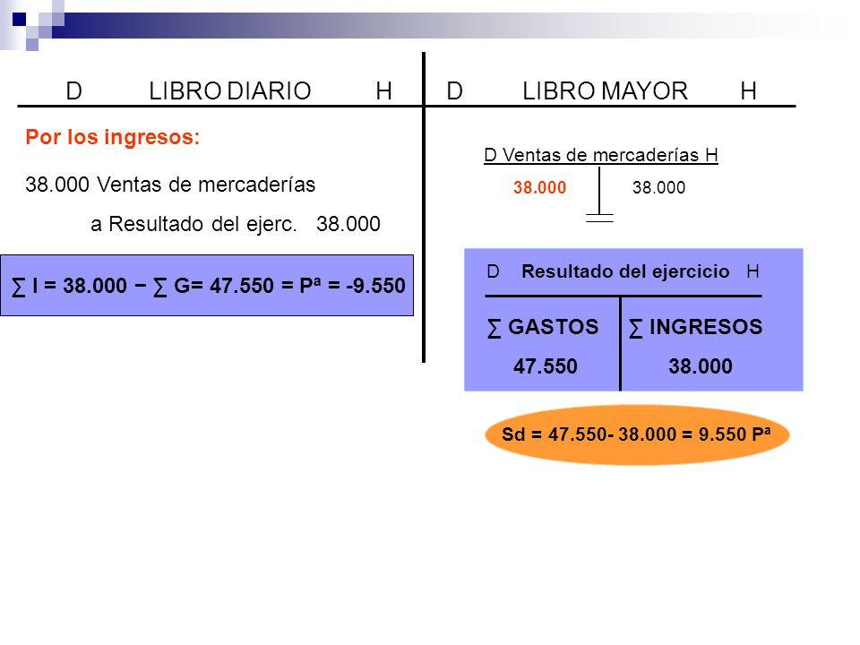 D LIBRO DIARIO HD LIBRO MAYOR H 38.000 Ventas de mercaderías a Resultado del ejerc.