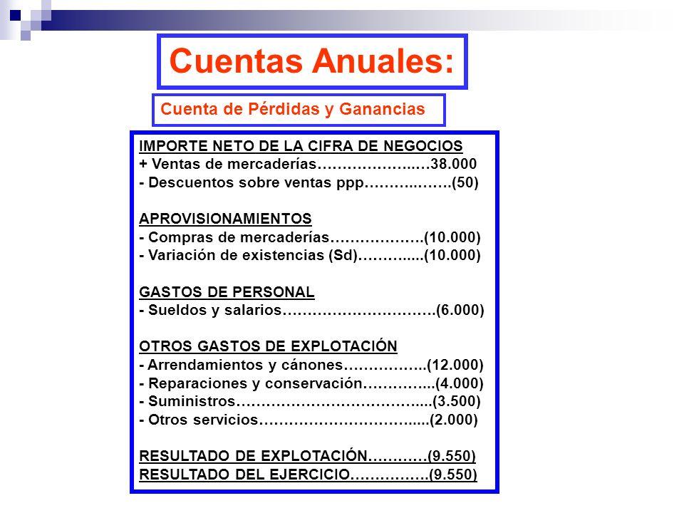 Cuentas Anuales: Cuenta de Pérdidas y Ganancias IMPORTE NETO DE LA CIFRA DE NEGOCIOS + Ventas de mercaderías………………..…38.000 - Descuentos sobre ventas ppp………..…….(50) APROVISIONAMIENTOS - Compras de mercaderías……………….(10.000) - Variación de existencias (Sd)……….....(10.000) GASTOS DE PERSONAL - Sueldos y salarios………………………….(6.000) OTROS GASTOS DE EXPLOTACIÓN - Arrendamientos y cánones……………..(12.000) - Reparaciones y conservación…………...(4.000) - Suministros………………………………....(3.500) - Otros servicios………………………….....(2.000) RESULTADO DE EXPLOTACIÓN…………(9.550) RESULTADO DEL EJERCICIO…………….(9.550)