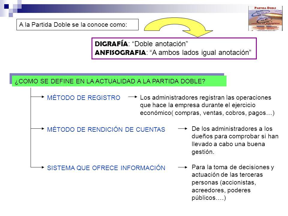 A la Partida Doble se la conoce como: DIGRAFÍA : Doble anotación ANFISOGRAFIA : A ambos lados igual anotación ¿COMO SE DEFINE EN LA ACTUALIDAD A LA PARTIDA DOBLE.
