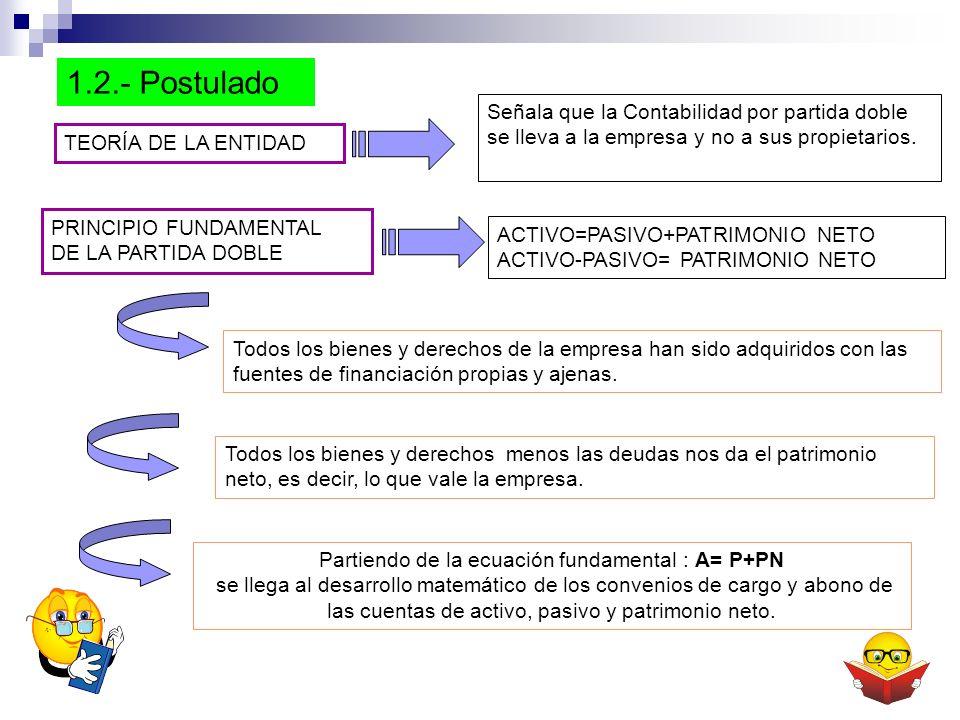 1.2.- Postulado TEORÍA DE LA ENTIDAD Señala que la Contabilidad por partida doble se lleva a la empresa y no a sus propietarios.
