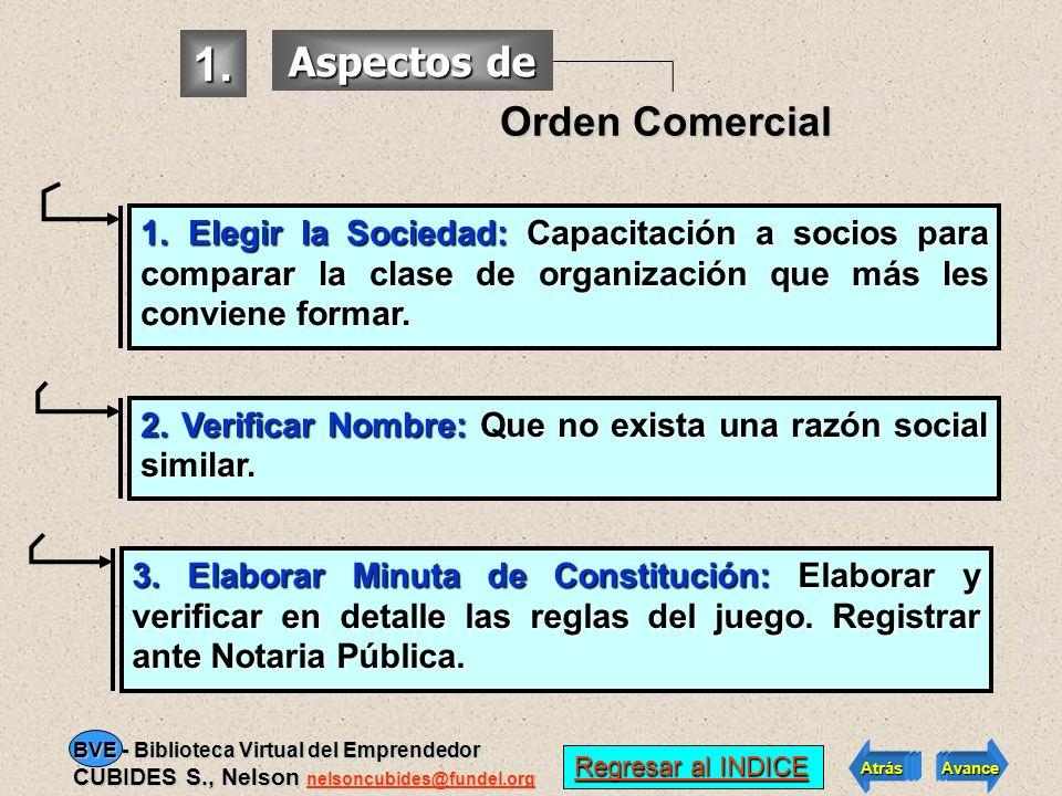 1.De Orden Comercial 2.De Orden Tributario 3.De Funcionamiento 4.De Seguridad Laboral 1.De Orden Comercial 2.De Orden Tributario 3.De Funcionamiento 4