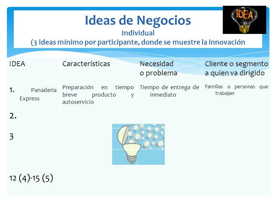 Ideas de Negocios Individual (3 ideas mínimo por participante, donde se muestre la innovación IDEACaracterísticasNecesidad o problema Cliente o segmen