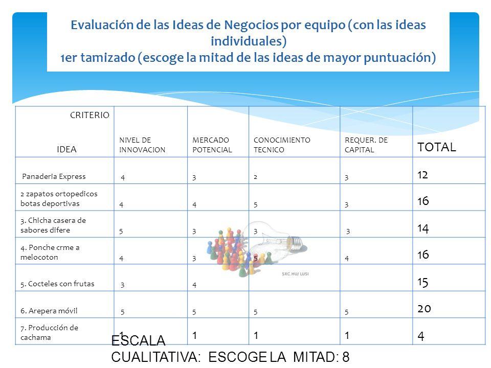 Evaluación de las Ideas de Negocios por equipo (con las ideas individuales) 1er tamizado (escoge la mitad de las ideas de mayor puntuación) CRITERIO I