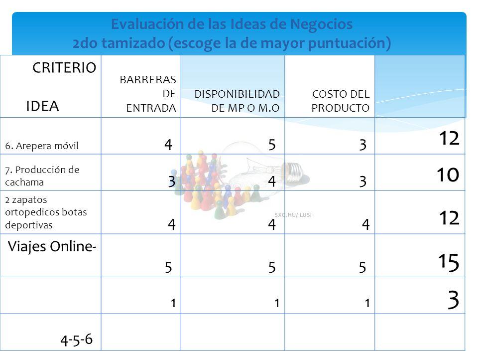 Evaluación de las Ideas de Negocios 2do tamizado (escoge la de mayor puntuación) CRITERIO IDEA BARRERAS DE ENTRADA DISPONIBILIDAD DE MP O M.O COSTO DE
