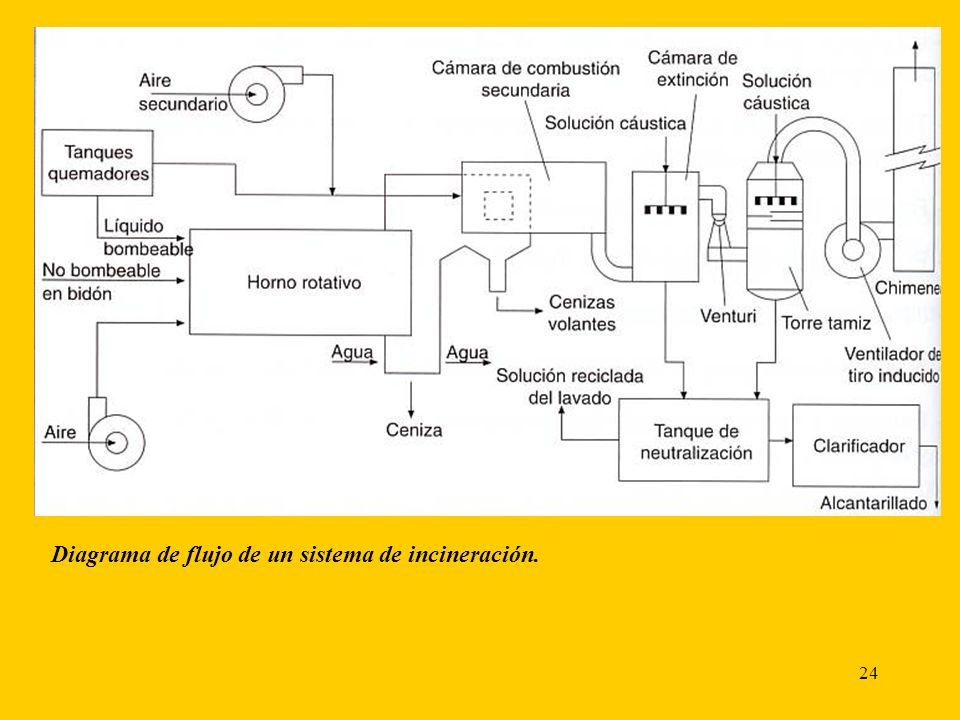 24 Diagrama de flujo de un sistema de incineración.