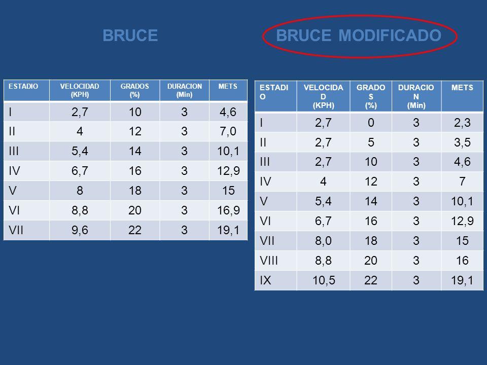BRUCEBRUCE MODIFICADO ESTADIOVELOCIDAD (KPH) GRADOS (%) DURACION (Min) METS I2,71034,6 II41237,0 III5,414310,1 IV6,716312,9 V818315 VI8,820316,9 VII9,